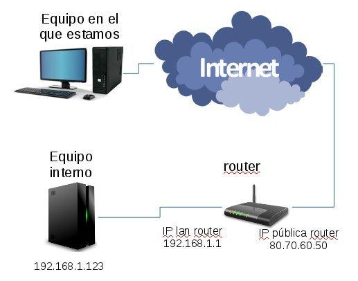 ssh_reenvio_puertos-ejemplo2