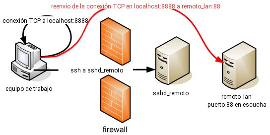 ssh_reenvio_puertos